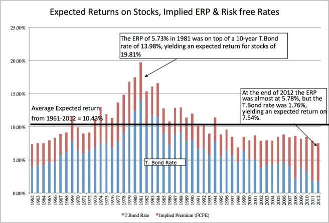 ERP&Riskfree