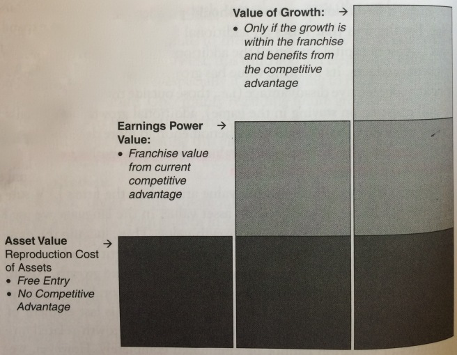 Figure 1: Greenwald et al, From Graham to Buffett and Beyond (2001)